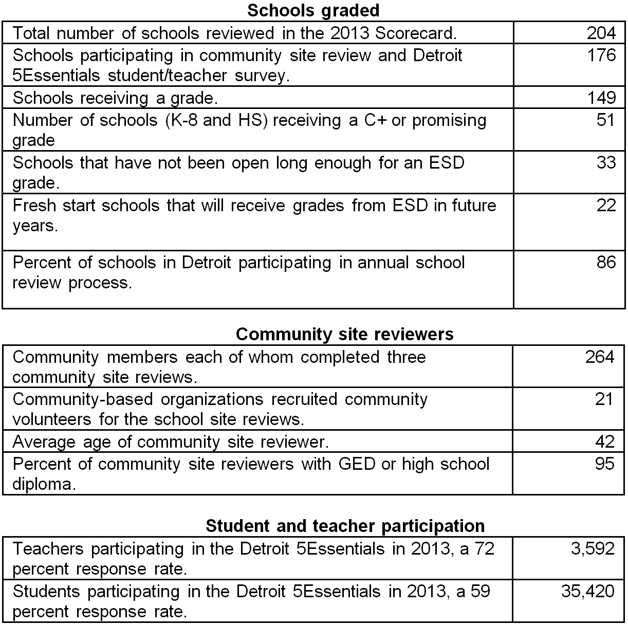 Data source: Excellent Schools Detroit, July 2013, including data from the Detroit 5Essentials, which is collected by the University of Chicago's Urban Education Institute.