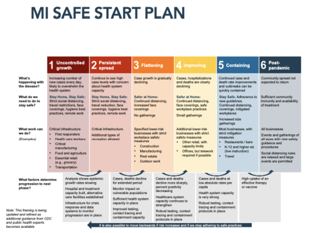 Michigan Is In Phase 4 Of Gov Whitmer S 6 Phase Plan To Reopen The State Cbs Detroit