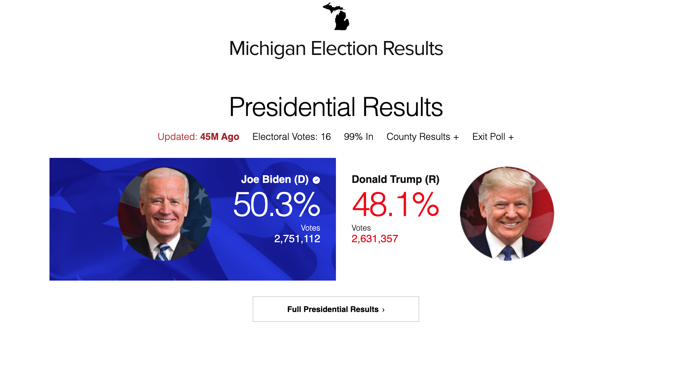 The Best Michigan Election Results